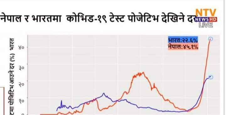 नेपालको अवस्था भारतको भन्दा गम्भीर, सङ्क्रमण दर दोब्बरले बढी